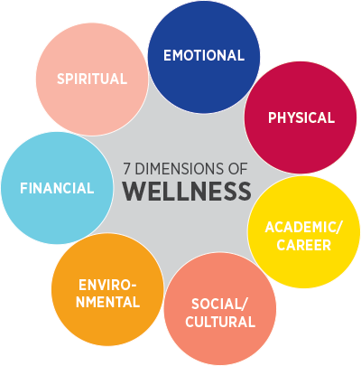 seven dimensions of wellness model